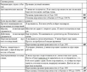 Таблица оценки риска(тревога)
